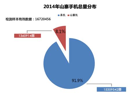 """2014年""""山寨""""手机调查报告:广东变""""重灾区""""(数据+图)"""