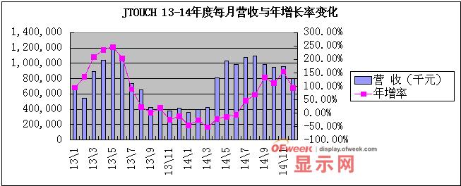 台湾五大面板企业营收走势背后:折射2015产业喜与忧