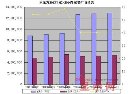 """""""烧钱"""" """"圈钱王""""已成过去式? 数据解读京东方的强势增长"""