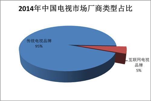 2014年智能电视发展现状及未来趋势报告