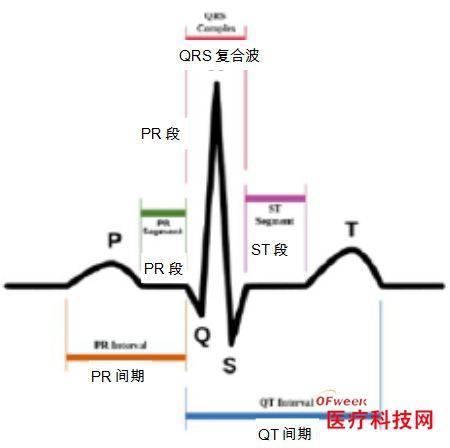 MEMS加速传感器在医疗领域的应用