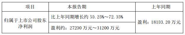 阳光电源:2014年度业绩预告公布!
