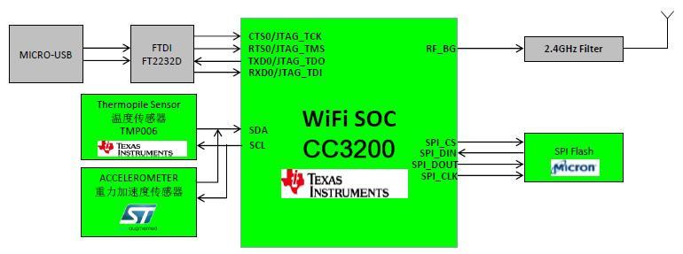 大联大世平集团推出基于NXP和TI的物联网无线传感器方案