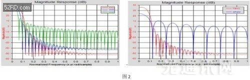 5G毫米波和超宽带信号的验证和测试