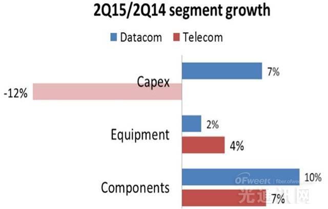 2015年光收发器市场增速下调为15%