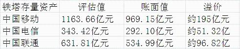 中国铁塔撬动数千亿元铁塔资产整合  引入新股东中国国新