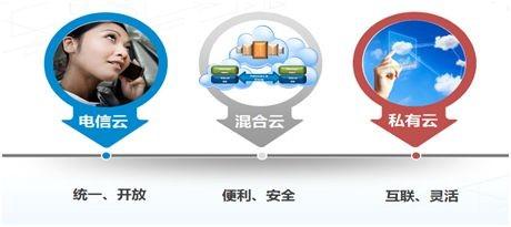 云计算浪潮来袭  中兴通讯虚拟数据中心解读