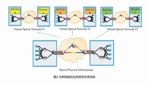 软件定义光网络解决方案及关键技术趋势分析