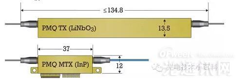 相干光通讯系统发展提速 未来需要什么样的光调制器?