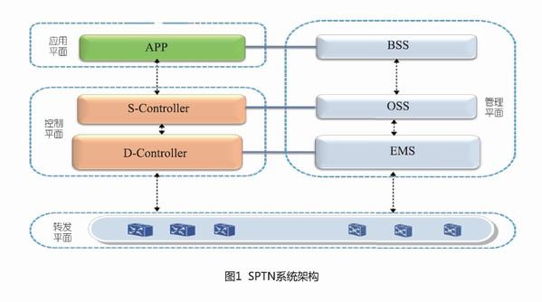 全面解读软件定义的分组传送网技术演进之路
