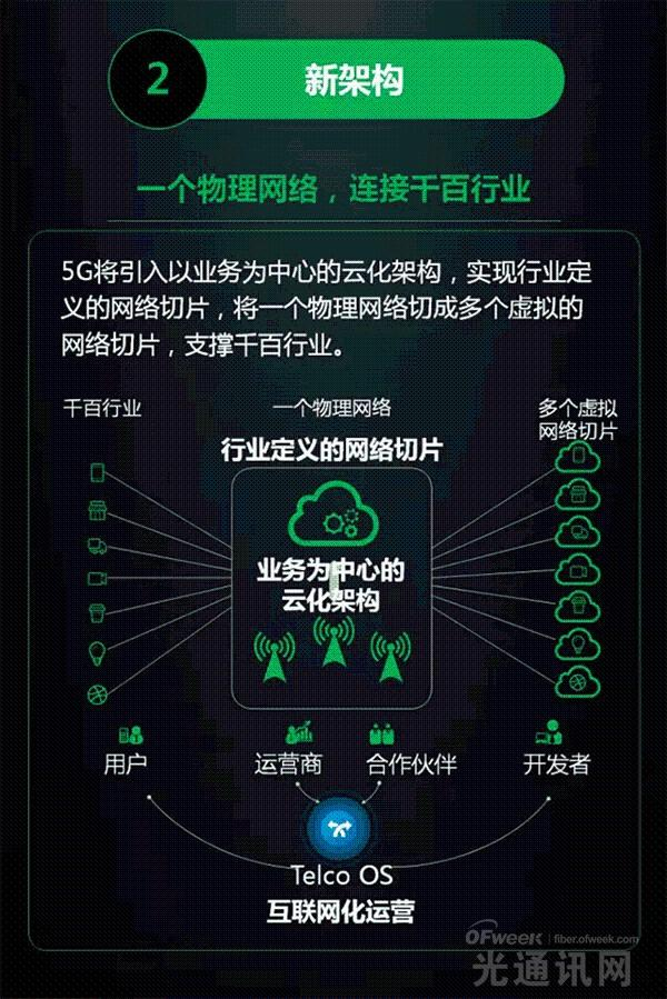 全面解读华为5G统一空口技术  领跑5G产业发展