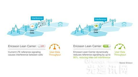 """爱立信创新""""极简载波""""技术应用 4G LTE智能手机速率提升50%"""