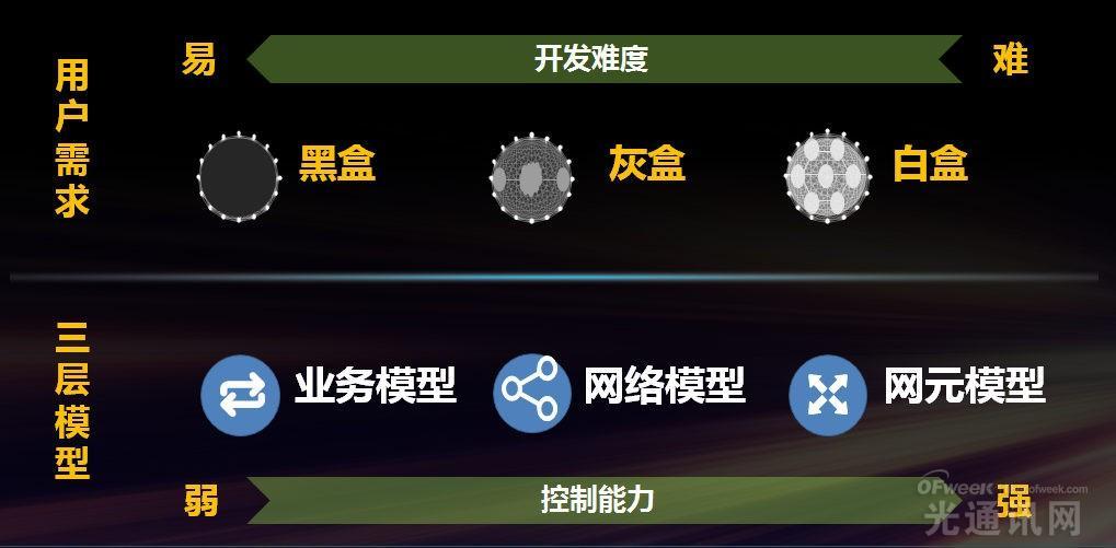华为解读SDN:共建SDN开放产业生态