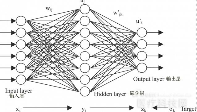 看人工神经网络如何改变世界