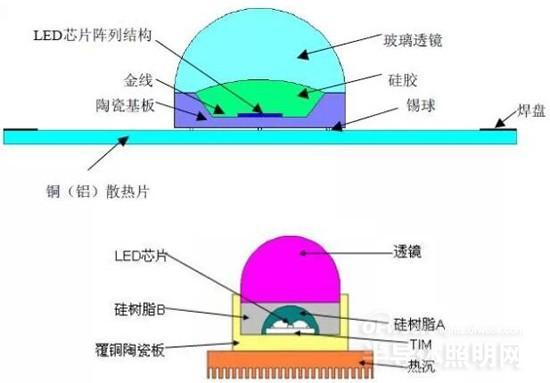 UVLED点光源结构设计
