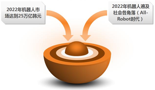 韩国机器人未来战略2022的两大目标