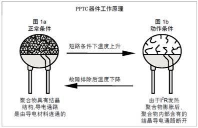 PPTC 器件工作原理简介