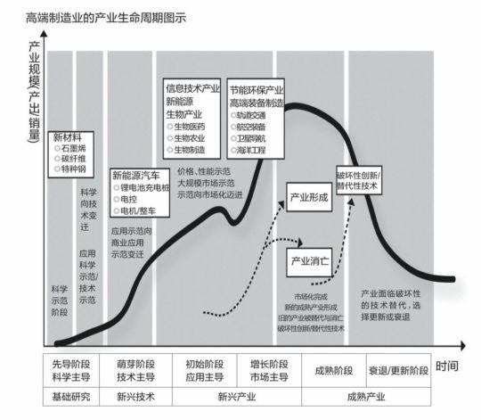高端制造业:未来3-5年的机会