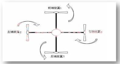 最经典的四旋翼飞行器设计案例