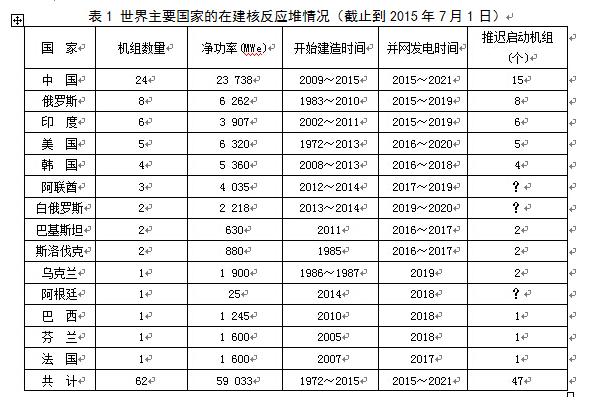2015年世界核工业现状报告