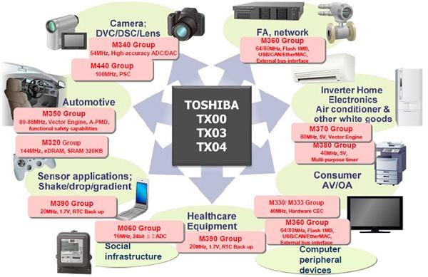 大联大诠鼎集团力推工业电子和消费类电子解决方案