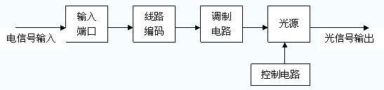 光纤语音电路的设计