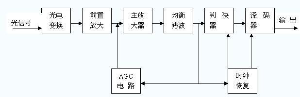 3光接收机电路原理方框图-光纤语音电路的设计图片