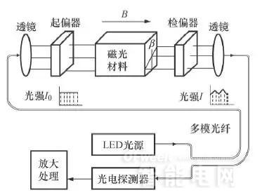 光纤电流互感器基本结构示意图