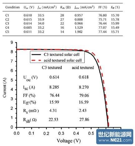 绒面结构如何影响黑硅太阳能电池电性能?