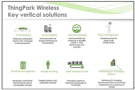 Actility公司涉及众多应用领域的远距离物联网解决方案