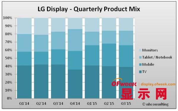 【深度剖析】LGD近两年的业务发展及产品结构