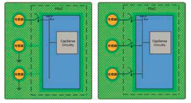 运用传感器共连优化电容式感应系统中的电源功耗