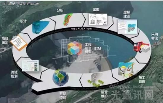 中国电建携手IBM云 打造电建云