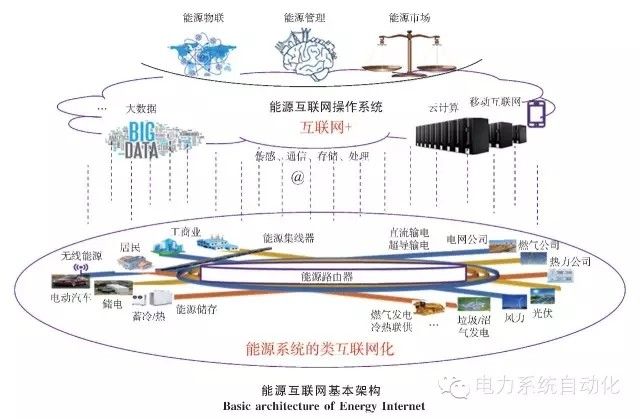 能源互联网是能源和互联网深度融合的产物,已经成为当前国际学术界和产业界关注的新焦点,也是能源行业继智能电网后又一前沿发展方向和重要课题。在能源革命、互联网+和创新驱动等国家战略的背景下,能源互联网将成为能源领域创新创业的沃土。   1、能源网和互联网   能源网和互联网具有相互促进的发展历程。互联网刚出现时借鉴了电网源荷互联和负荷即插即用的理念,实现了不同计算机互联,以及信息接收端的即插即用和使用透明。之后互联网发展迅速,进入了双向互动的Web2.