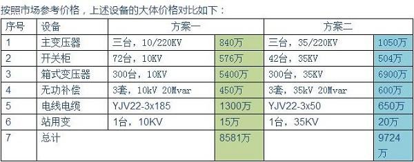 【干货】光伏电站为何升压至35KV?