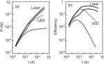 纳米激光器VS发光二级管 谁更胜一筹?