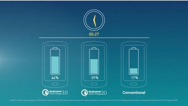 轰平iPhone 6S!HTC A9处理器有多强?