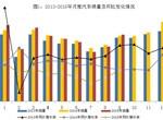 2015年1-9月汽车行业销量情况:节能环保车大幅增长 新能源汽车破记录