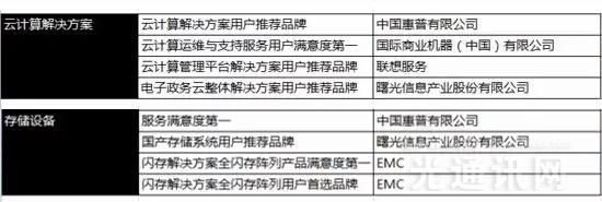 """中科曙光再获殊荣!  """"数据中国""""广受好评"""