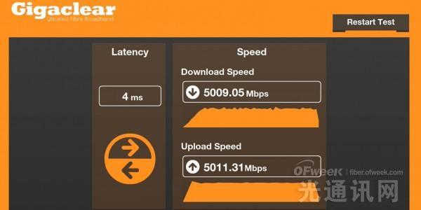 英国家庭将推出5Gbps宽带   服务诱人但还真贵
