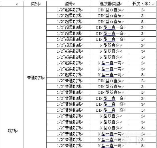 中国移动启动2016-2017年馈线跳线集采