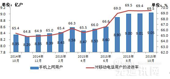 工信数据:2015年10月份通信业经济运行情况
