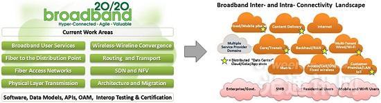 BBF:FTTdp光纤到分配点   为更高速宽带服务奠定基础