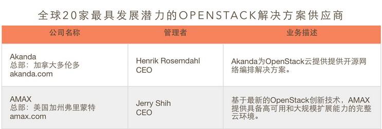 【榜单】全球20家最具发展潜力的OpenStack解决方案供应商