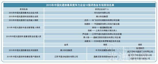 2015年中国光通信最具竞争力企业10强出炉(附排名分析)