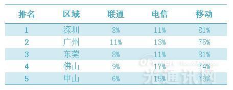 2015年10月广东省三大运营商运营数据分析