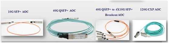 有源光缆AOC市场深度解析