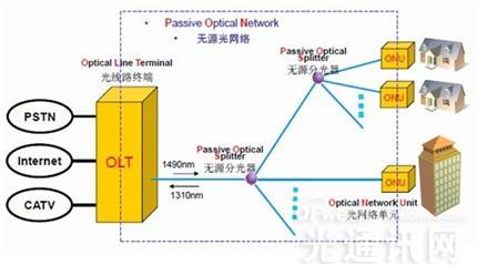10G PON:百兆带宽助推  大规模商用时代将至