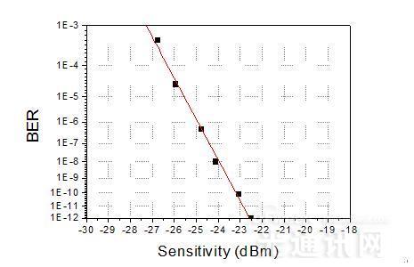SiFotonics 正式发布25G锗硅雪崩光电探测器芯片