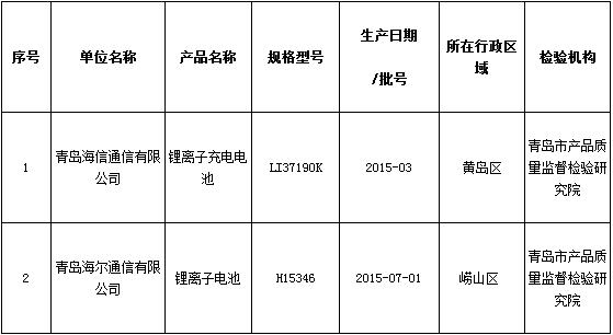青岛质监局抽查手机锂离子电池产品 未发现不合格样品